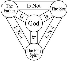 EXPLAIN THE TRINITY — How To Explain The Holy Trinity Simply